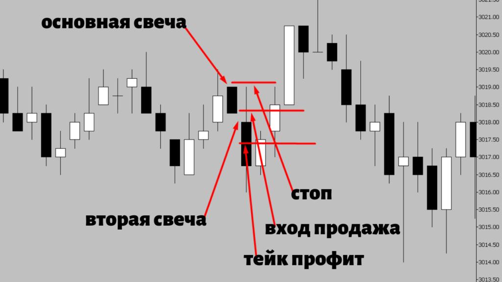 стратегия 2 скальпинга на фьючерсе пример продажа