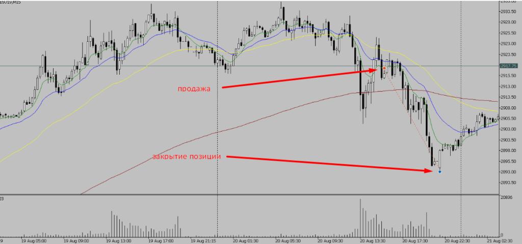 Закрытие позиции в плюс (пример для обучения торговле на фондовом рынке)