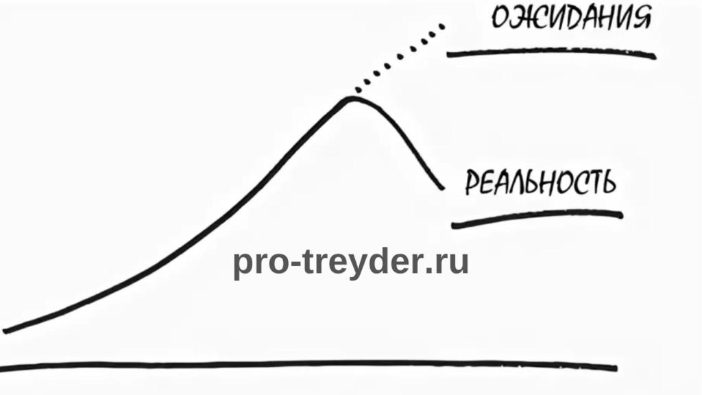 Психология инвестирования