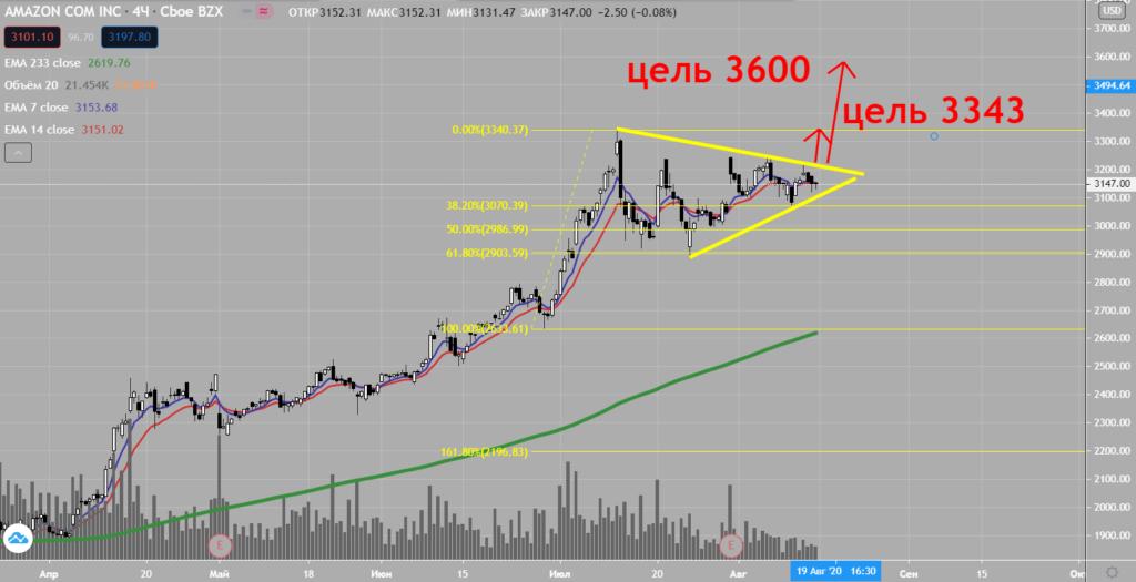 Торговая идея на рынке акций AMZN