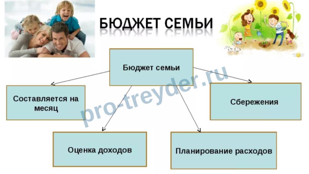 Как распределить свой доход