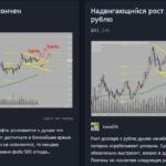 Торговые идеи по фьючерсам нефти и доллар рубль